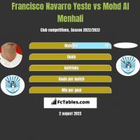 Francisco Navarro Yeste vs Mohd Al Menhali h2h player stats