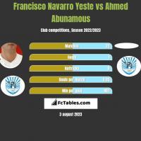 Francisco Navarro Yeste vs Ahmed Abunamous h2h player stats