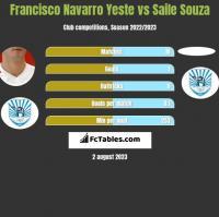 Francisco Navarro Yeste vs Saile Souza h2h player stats