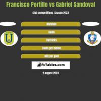 Francisco Portillo vs Gabriel Sandoval h2h player stats