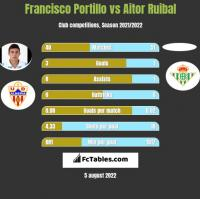 Francisco Portillo vs Aitor Ruibal h2h player stats