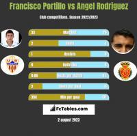 Francisco Portillo vs Angel Rodriguez h2h player stats