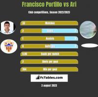 Francisco Portillo vs Ari h2h player stats