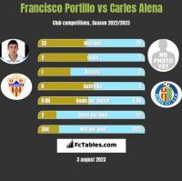 Francisco Portillo vs Carles Alena h2h player stats