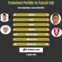 Francisco Portillo vs Faycal Fajr h2h player stats