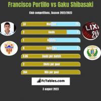 Francisco Portillo vs Gaku Shibasaki h2h player stats