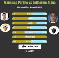 Francisco Portillo vs Guilherme Arana h2h player stats