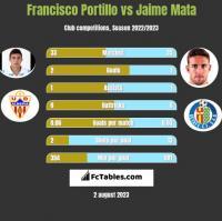 Francisco Portillo vs Jaime Mata h2h player stats
