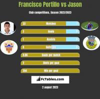 Francisco Portillo vs Jason h2h player stats