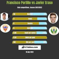 Francisco Portillo vs Javier Eraso h2h player stats
