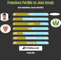 Francisco Portillo vs Jose Arnaiz h2h player stats