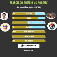 Francisco Portillo vs Kenedy h2h player stats