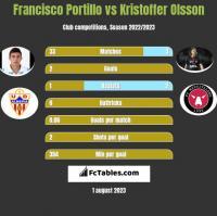 Francisco Portillo vs Kristoffer Olsson h2h player stats