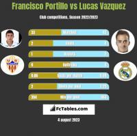 Francisco Portillo vs Lucas Vazquez h2h player stats