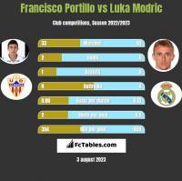 Francisco Portillo vs Luka Modric h2h player stats
