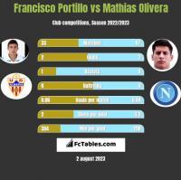 Francisco Portillo vs Mathias Olivera h2h player stats
