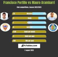 Francisco Portillo vs Mauro Arambarri h2h player stats