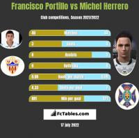 Francisco Portillo vs Michel Herrero h2h player stats