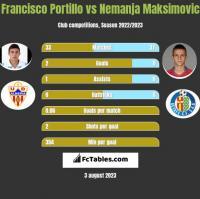 Francisco Portillo vs Nemanja Maksimović h2h player stats