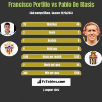 Francisco Portillo vs Pablo De Blasis h2h player stats
