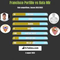 Francisco Portillo vs Rafa Mir h2h player stats