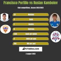 Francisco Portillo vs Ruslan Kambolov h2h player stats
