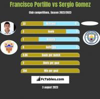 Francisco Portillo vs Sergio Gomez h2h player stats