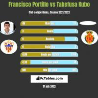 Francisco Portillo vs Takefusa Kubo h2h player stats