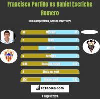 Francisco Portillo vs Daniel Escriche Romero h2h player stats