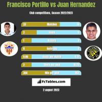 Francisco Portillo vs Juan Hernandez h2h player stats