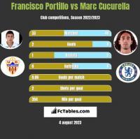 Francisco Portillo vs Marc Cucurella h2h player stats