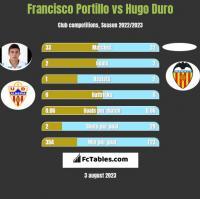 Francisco Portillo vs Hugo Duro h2h player stats