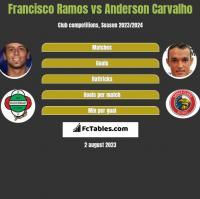 Francisco Ramos vs Anderson Carvalho h2h player stats