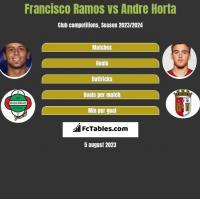 Francisco Ramos vs Andre Horta h2h player stats