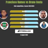 Francisco Ramos vs Bruno Costa h2h player stats