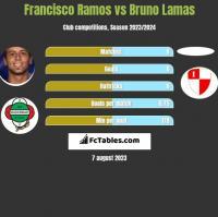 Francisco Ramos vs Bruno Lamas h2h player stats