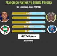 Francisco Ramos vs Danilo Pereira h2h player stats