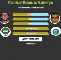Francisco Ramos vs Fransergio h2h player stats