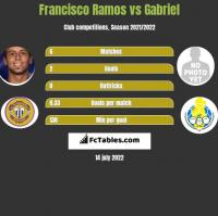 Francisco Ramos vs Gabriel h2h player stats