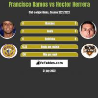 Francisco Ramos vs Hector Herrera h2h player stats