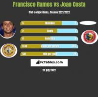Francisco Ramos vs Joao Costa h2h player stats