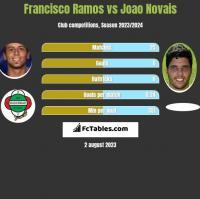 Francisco Ramos vs Joao Novais h2h player stats