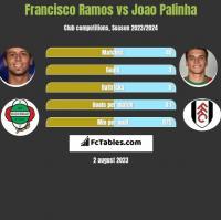 Francisco Ramos vs Joao Palinha h2h player stats