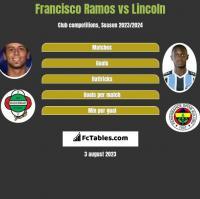 Francisco Ramos vs Lincoln h2h player stats