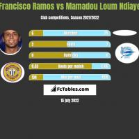 Francisco Ramos vs Mamadou Loum Ndiaye h2h player stats