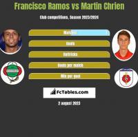 Francisco Ramos vs Martin Chrien h2h player stats