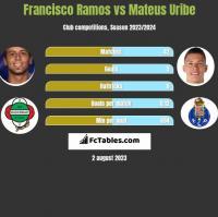 Francisco Ramos vs Mateus Uribe h2h player stats