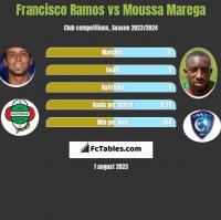 Francisco Ramos vs Moussa Marega h2h player stats