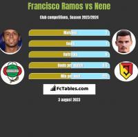 Francisco Ramos vs Nene h2h player stats