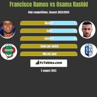Francisco Ramos vs Osama Rashid h2h player stats